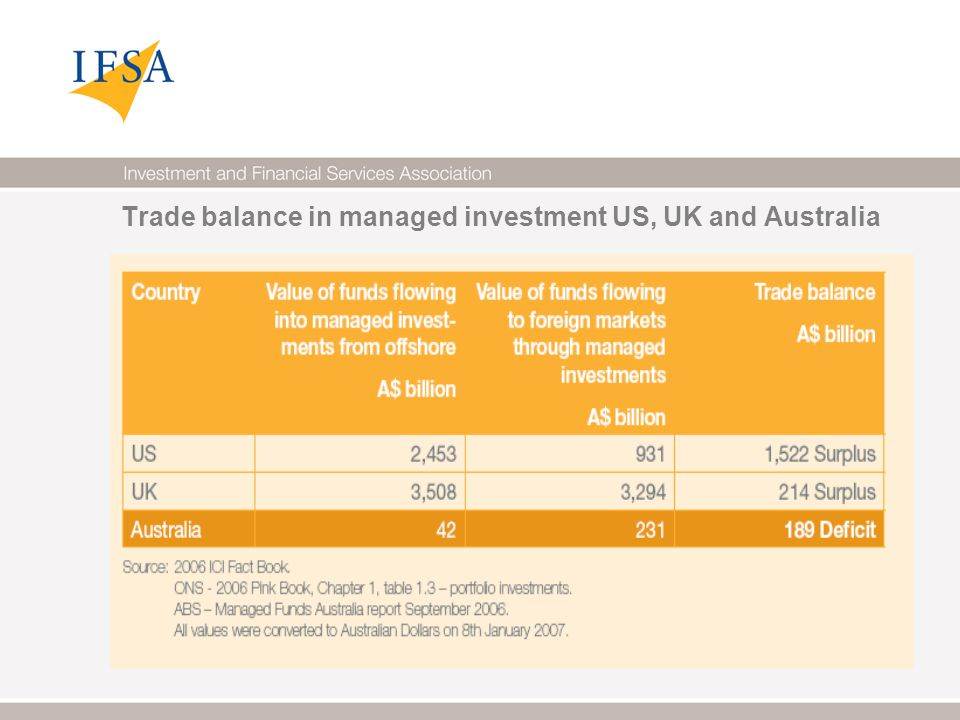 Trade balance in managed investment US, UK and Australia