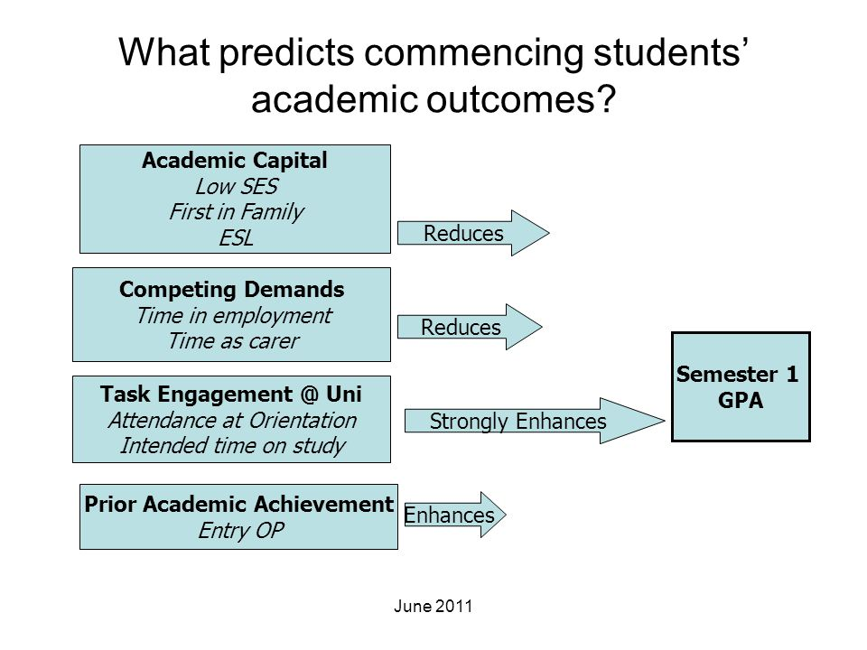 What predicts commencing students' academic outcomes? Semester 1 GPA Academic Capital Low SES First in Family ESL Competing Demands Time in employment