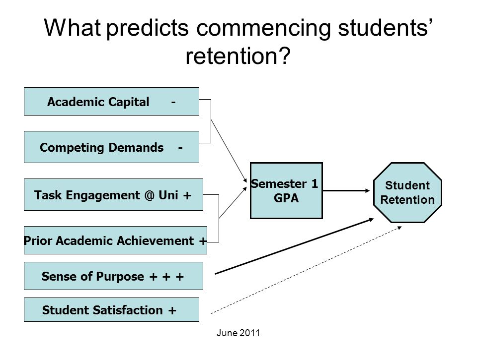 What predicts commencing students' retention? Semester 1 GPA Academic Capital - Competing Demands - Prior Academic Achievement + Task Engagement @ Uni