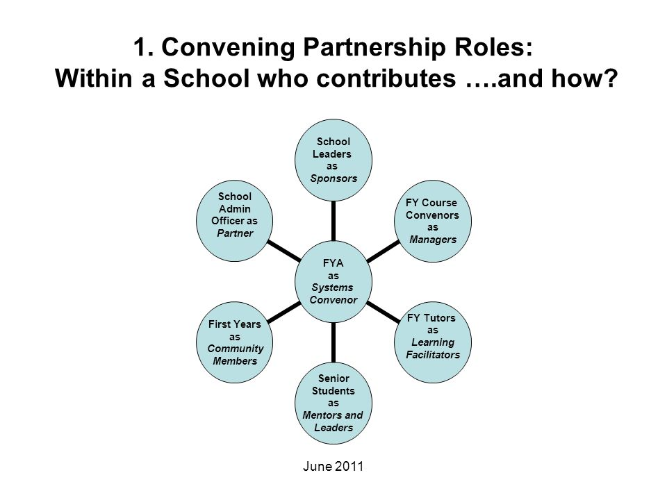 1. Convening Partnership Roles: Within a School who contributes ….and how? FYA as Systems Convenor School Leaders as Sponsors FY Course Convenors as M