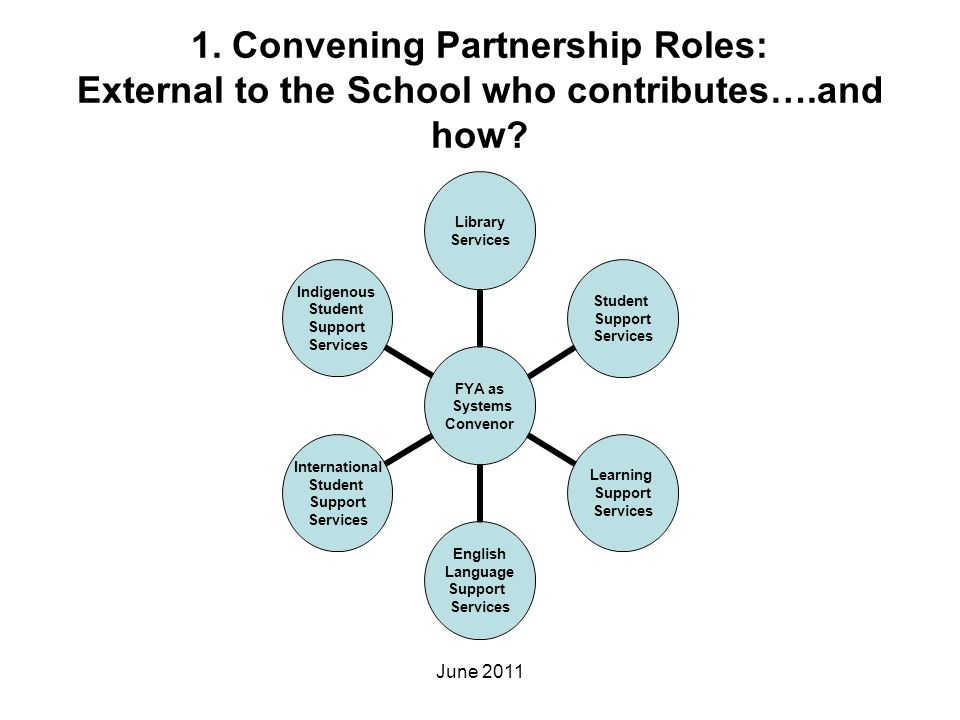1. Convening Partnership Roles: External to the School who contributes….and how? FYA as Systems Convenor Library Services Student Support Services Lea