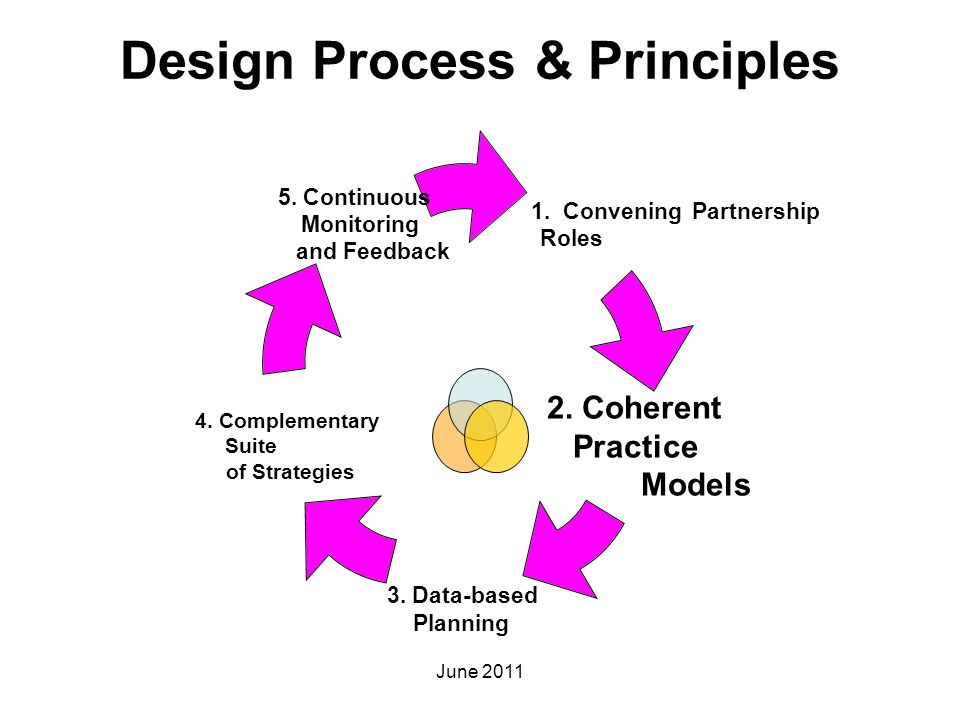 Design Process & Principles 1. Convening Partnership Roles 2. Coherent Practice Models 3. Data-based Planning 4. Complementary Suite of Strategies 5.
