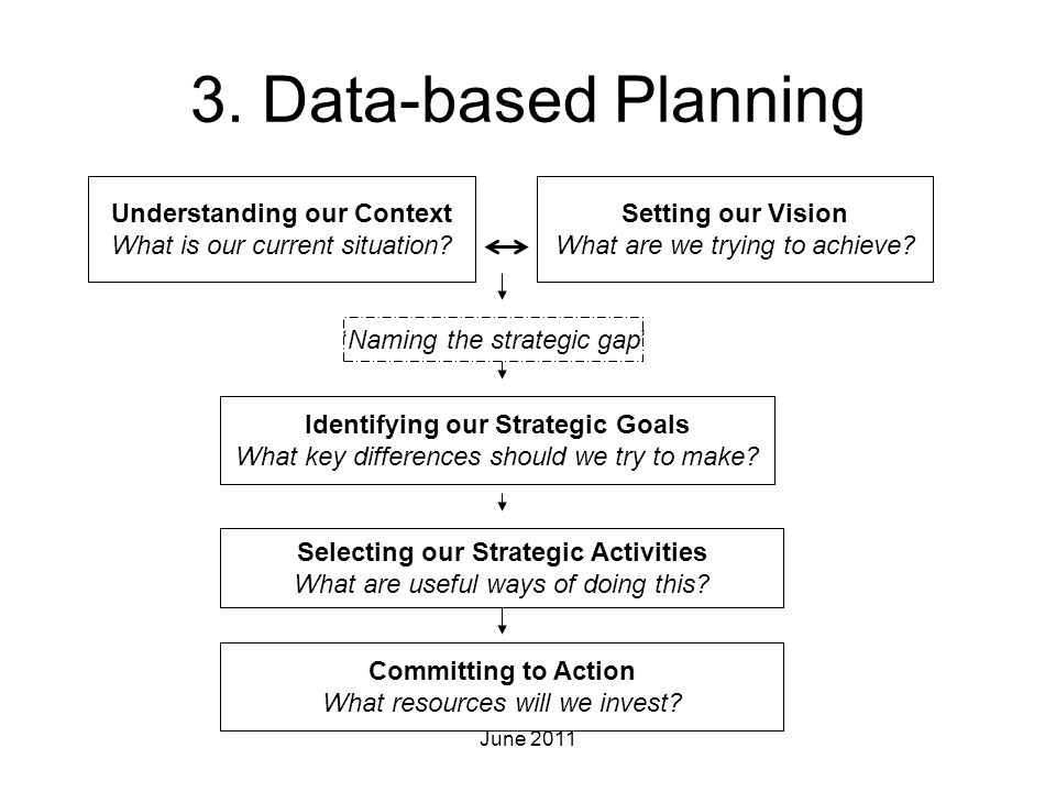 3. Data-based Planning Selecting our Strategic Activities What are useful ways of doing this? Identifying our Strategic Goals What key differences sho
