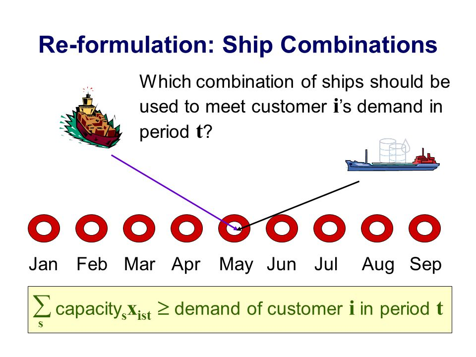 Re-formulation: Ship Combinations JanFebMarAprMayJunJulAugSep  capacity s x ist  demand of customer i in period t s Which combination of ships should be used to meet customer i 's demand in period t