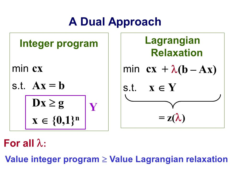 A Dual Approach Integer program min cx s.t.