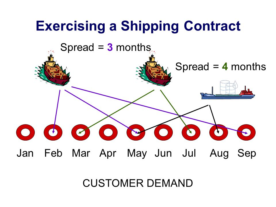 The Shipping Subproblem For each customer i and period t, find a combination of ships that will most improve the objective:  capacity s v s  demand of customer i in period t s v s = 1,if ship s used in combination 0,otherwise min  f(cost is, s ) v s s.t.