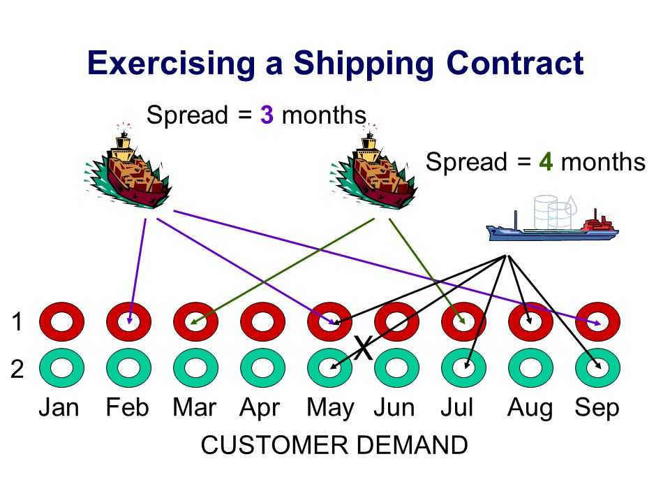 Exercising a Shipping Contract JanFebMarAprMayJunJulAugSep Spread = 3 months Spread = 4 months CUSTOMER DEMAND 1 2 X