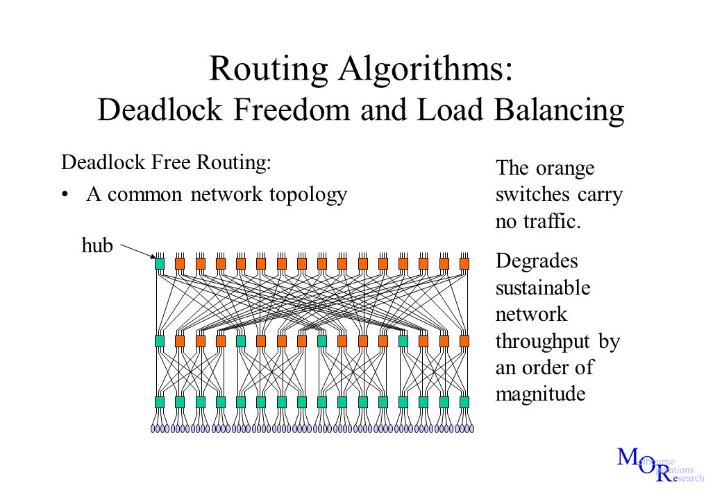 Routing Algorithms: Deadlock Freedom and Load Balancing Deadlock Free Routing: A common network topology hub The orange switches carry no traffic. Deg