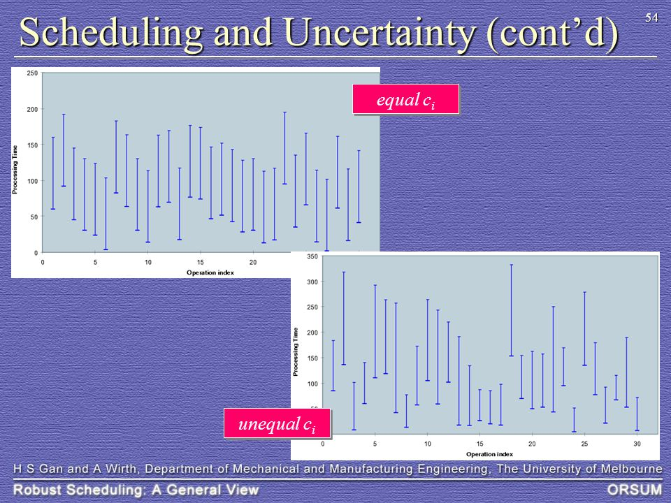 54 Scheduling and Uncertainty (cont'd) equal c i unequal c i