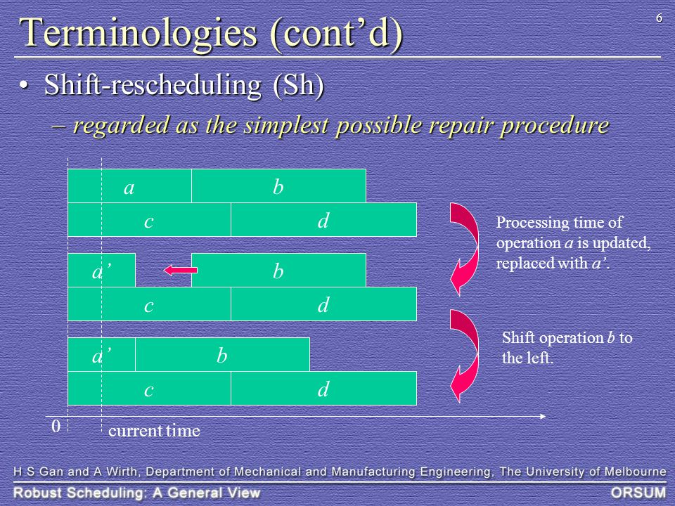 37 Practical Robust Scheduling (cont'd)........................