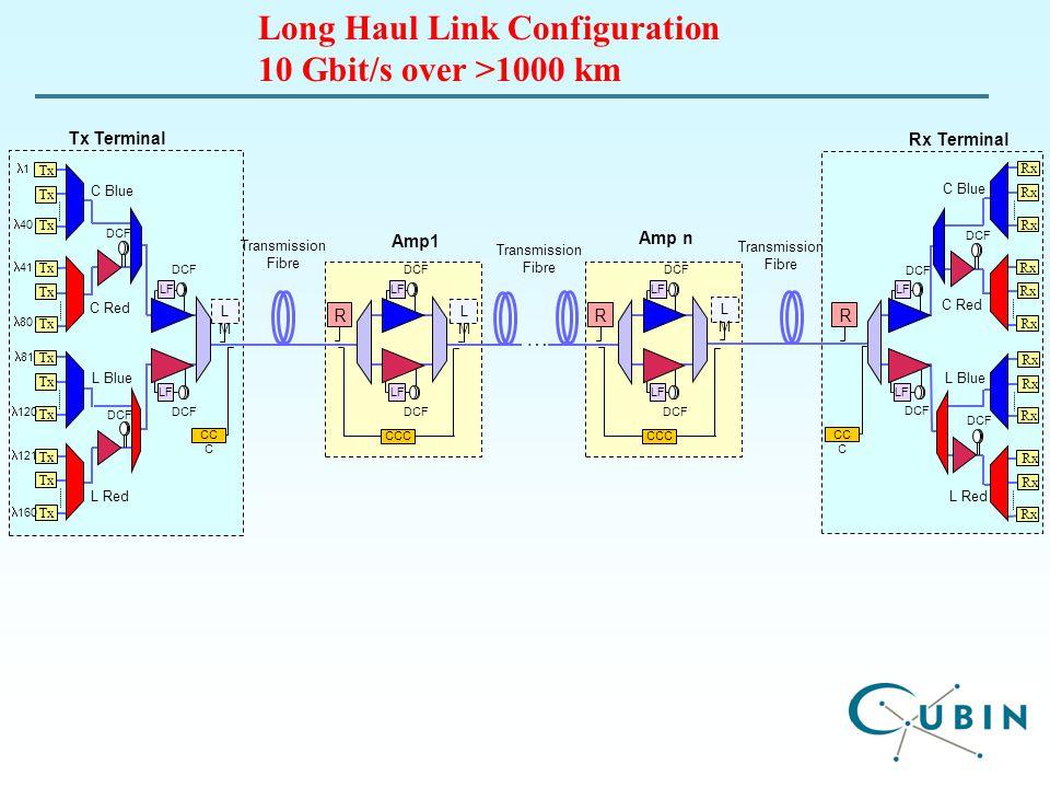 C Blue C Red Tx Rx L Blue L Red L Blue L Red Rx Tx Terminal Amp n Amp1 Rx Terminal Tx 1 40 41 80 81 120 121 160 … Transmission Fibre DCF C Blue C Red CCC LMLM DCF R LF CCC LMLM DCF R LF LMLM DCF LF DCF R LF CC C Long Haul Link Configuration 10 Gbit/s over >1000 km
