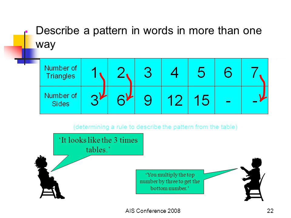 AIS Conference 200822  Describe a pattern in words in more than one way (determining a rule to describe the pattern from the table) 'It looks like th