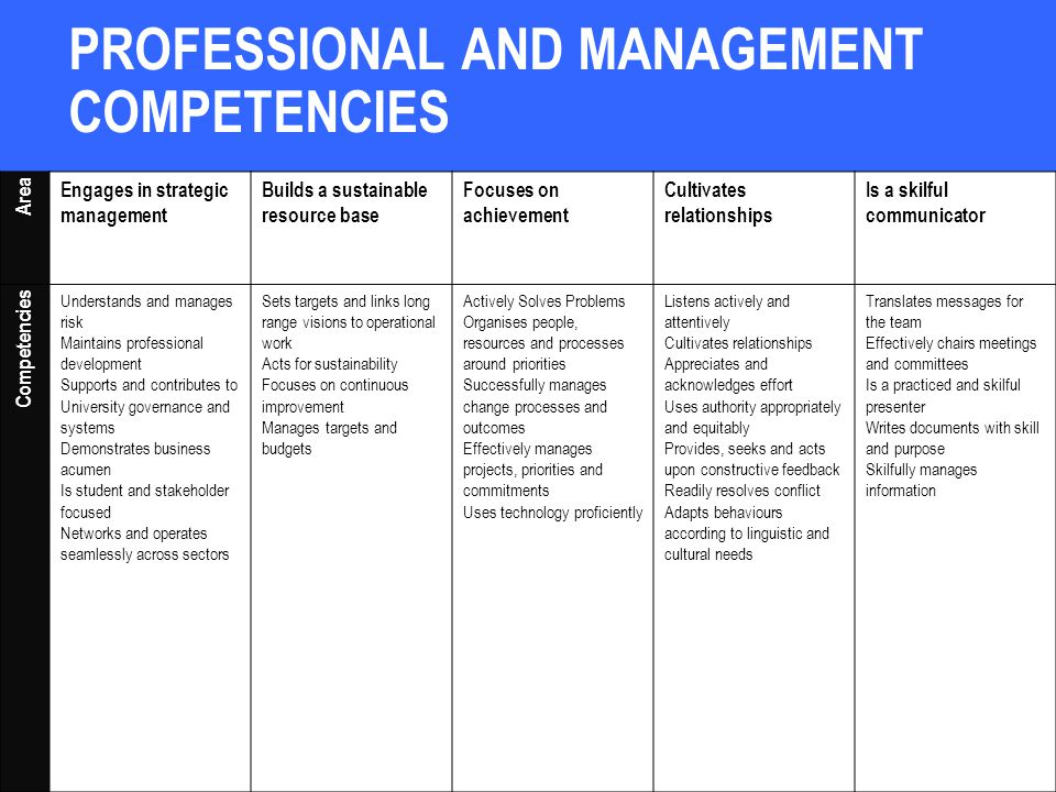 PROFESSIONAL AND MANAGEMENT COMPETENCIES Area Engages in strategic management Builds a sustainable resource base Focuses on achievement Cultivates relationships Is a skilful communicator Competencies Understands and manages risk Maintains professional development Supports and contributes to University governance and systems Demonstrates business acumen Is student and stakeholder focused Networks and operates seamlessly across sectors Sets targets and links long range visions to operational work Acts for sustainability Focuses on continuous improvement Manages targets and budgets Actively Solves Problems Organises people, resources and processes around priorities Successfully manages change processes and outcomes Effectively manages projects, priorities and commitments Uses technology proficiently Listens actively and attentively Cultivates relationships Appreciates and acknowledges effort Uses authority appropriately and equitably Provides, seeks and acts upon constructive feedback Readily resolves conflict Adapts behaviours according to linguistic and cultural needs Translates messages for the team Effectively chairs meetings and committees Is a practiced and skilful presenter Writes documents with skill and purpose Skilfully manages information