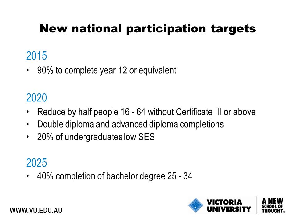 % to complete year 12 or equivalent 2020 Reduce by half people without Certificate III or above Double diploma and advanced diploma completions 20% of undergraduates low SES % completion of bachelor degree New national participation targets