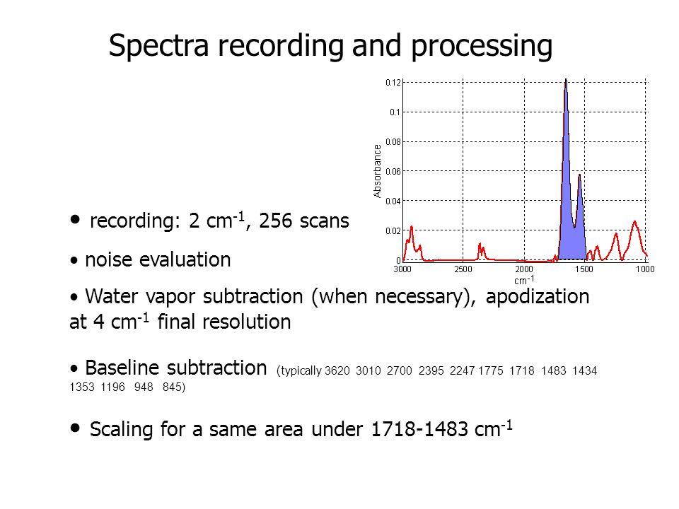 recording: 2 cm -1, 256 scans noise evaluation Water vapor subtraction (when necessary), apodization at 4 cm -1 final resolution Baseline subtraction