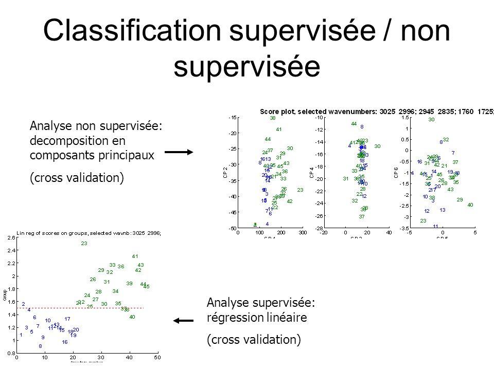 Classification supervisée / non supervisée Analyse non supervisée: decomposition en composants principaux (cross validation) Analyse supervisée: régre