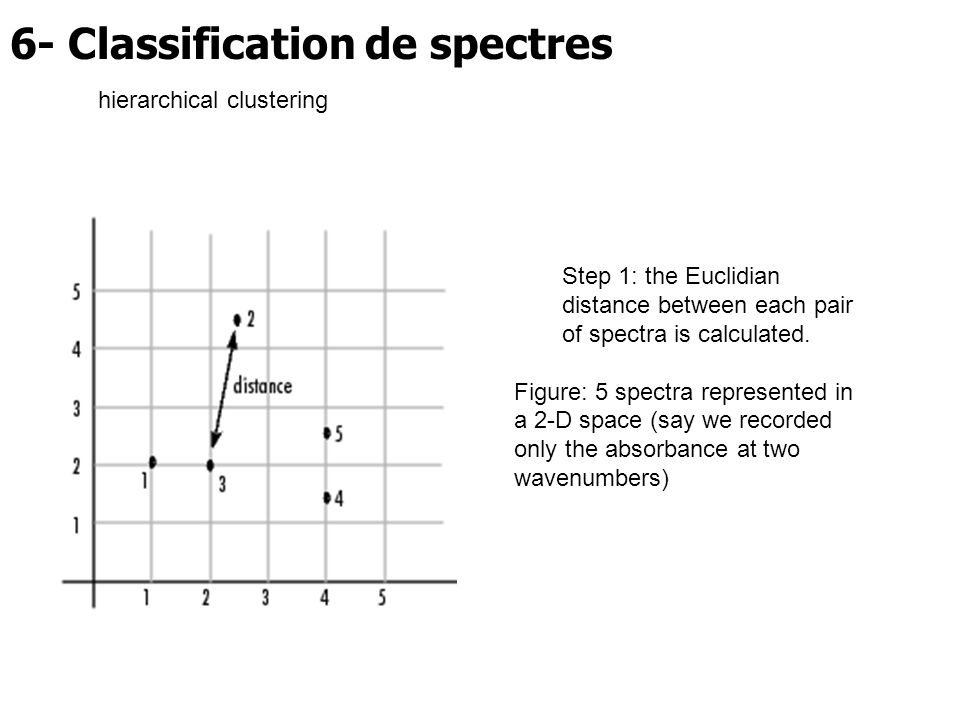 6- Classification de spectres hierarchical clustering Step 1: the Euclidian distance between each pair of spectra is calculated. Figure: 5 spectra rep