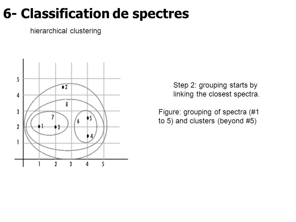 6- Classification de spectres Step 2: grouping starts by linking the closest spectra. Figure: grouping of spectra (#1 to 5) and clusters (beyond #5) h