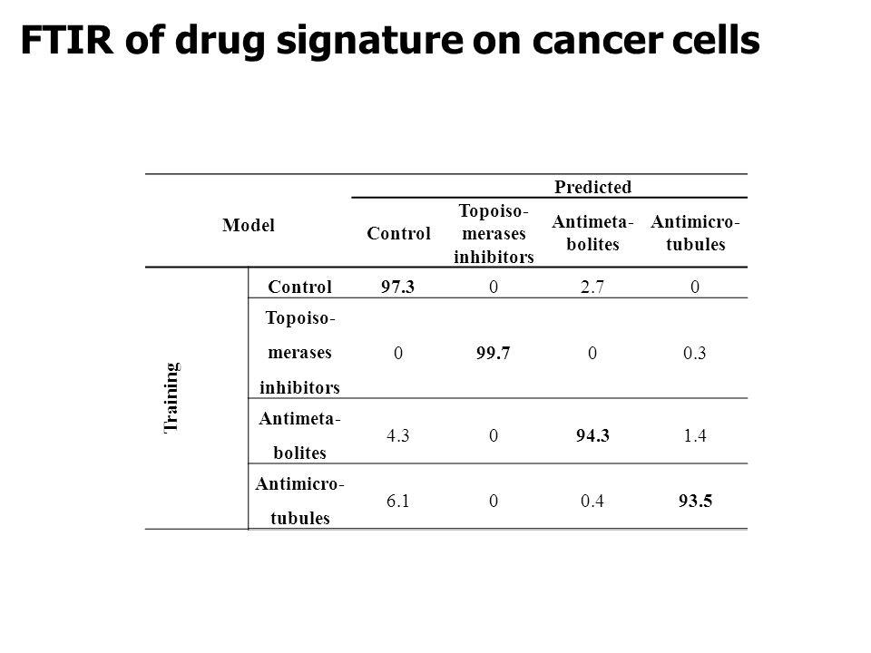 Model Predicted Control Topoiso- merases inhibitors Antimeta- bolites Antimicro- tubules Training Control97.302.70 Topoiso- merases inhibitors 099.700