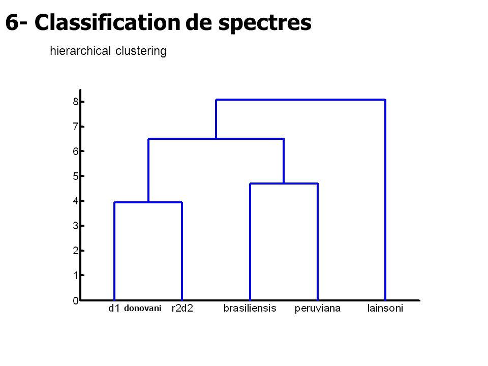 6- Classification de spectres donovani hierarchical clustering