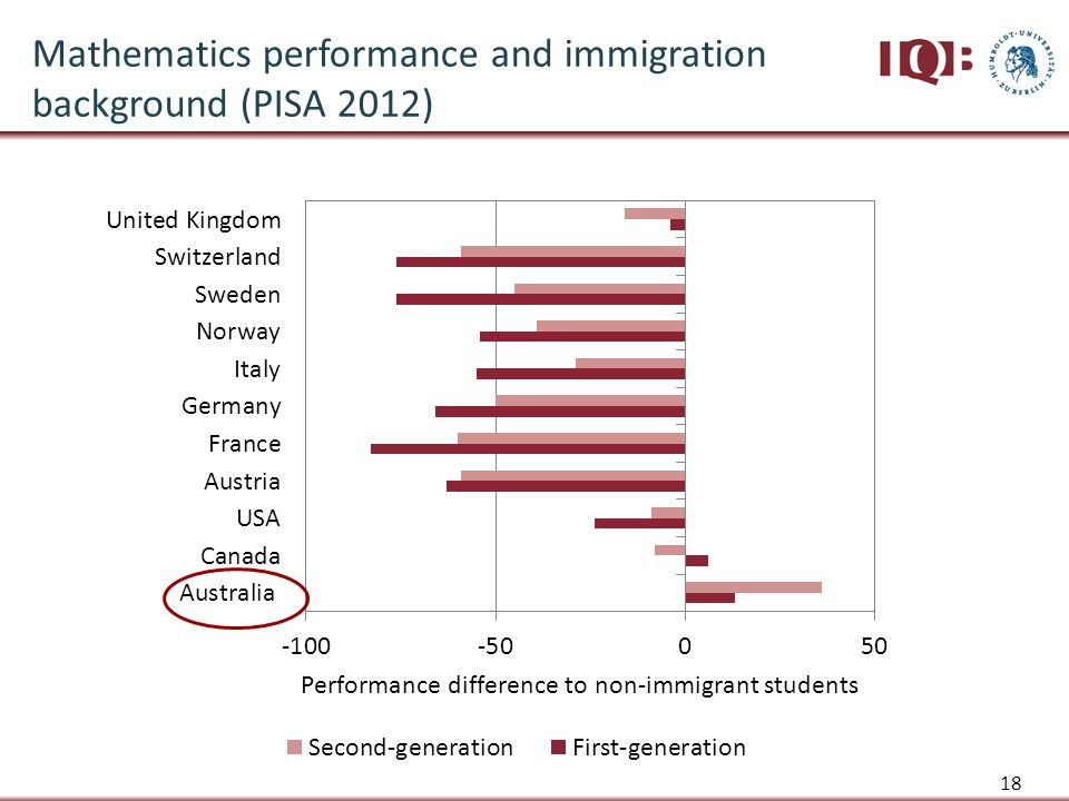18 Mathematics performance and immigration background (PISA 2012)
