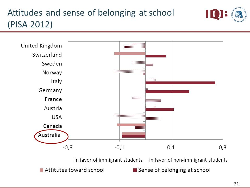 21 Attitudes and sense of belonging at school (PISA 2012)