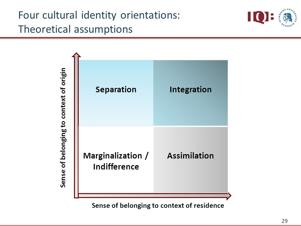 Sense of belonging to context of residence Sense of belonging to context of origin SeparationIntegration Marginalization / Indifference Assimilation Four cultural identity orientations: Theoretical assumptions 29