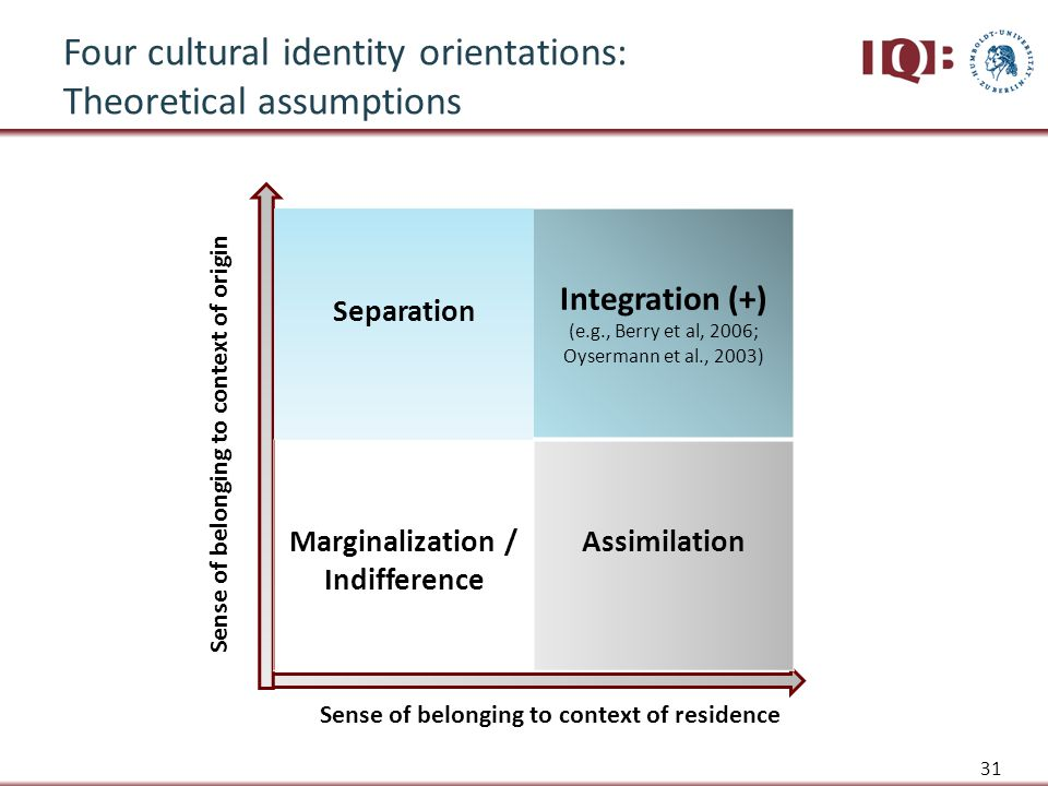 Separation Integration (+) (e.g., Berry et al, 2006; Oysermann et al., 2003) Marginalization / Indifference Assimilation Sense of belonging to context of residence Sense of belonging to context of origin Four cultural identity orientations: Theoretical assumptions 31