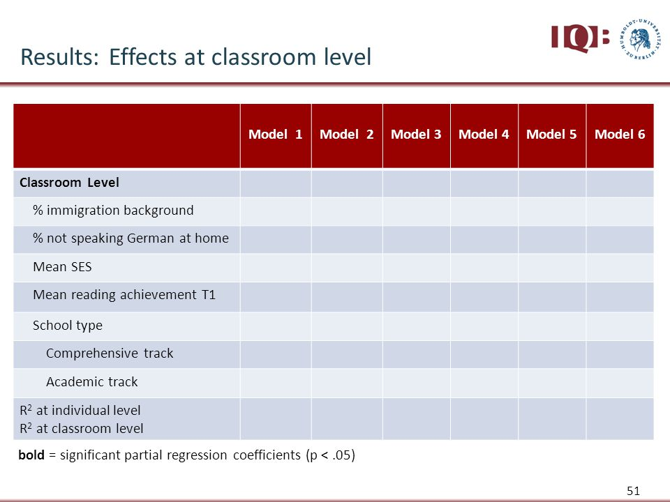 51 Model 1Model 2Model 3Model 4Model 5Model 6 Classroom Level % immigration background % not speaking German at home Mean SES Mean reading achievement T1 School type Comprehensive track Academic track R 2 at individual level R 2 at classroom level bold = significant partial regression coefficients (p <.05) Results: Effects at classroom level