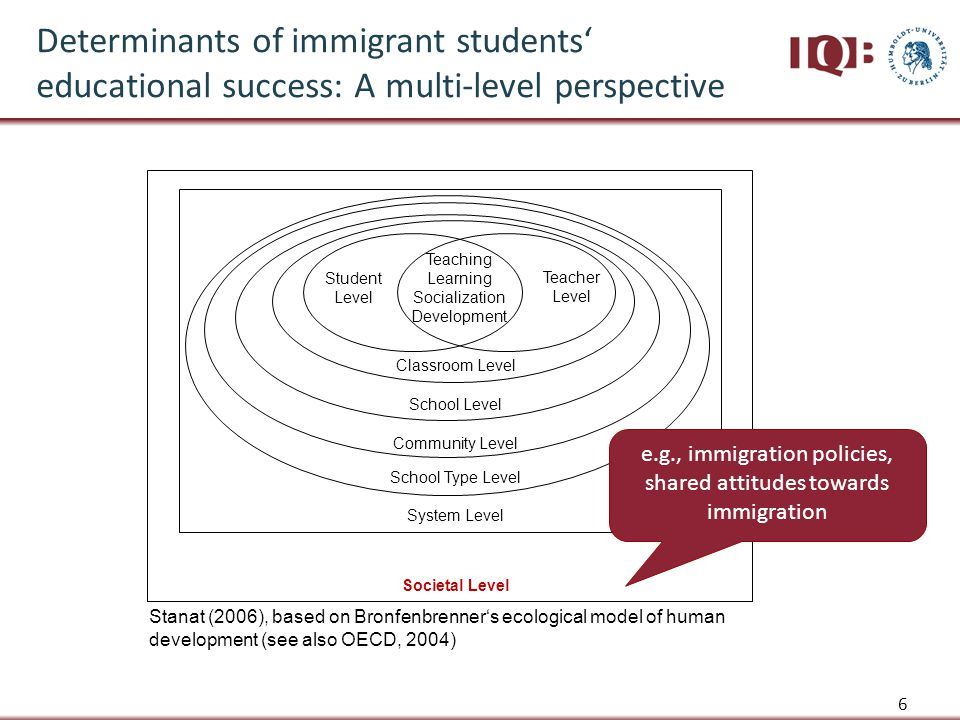 6 Classroom Level Societal Level System Level Community Level School Level Student Level Teacher Level Teaching Learning Socialization Development School Type Level Stanat (2006), based on Bronfenbrenner's ecological model of human development (see also OECD, 2004) Determinants of immigrant students' educational success: A multi-level perspective e.g., immigration policies, shared attitudes towards immigration