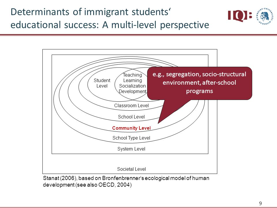 10 Classroom Level Societal Level System Level Community Level School Level Student Level Teacher Level Teaching Learning Socialization Development School Type Level Stanat (2006), based on Bronfenbrenner's ecological model of human development (see also OECD, 2004) Determinants of immigrant students' educational success: A multi-level perspective e.g., composition of student body, school & classroom climate