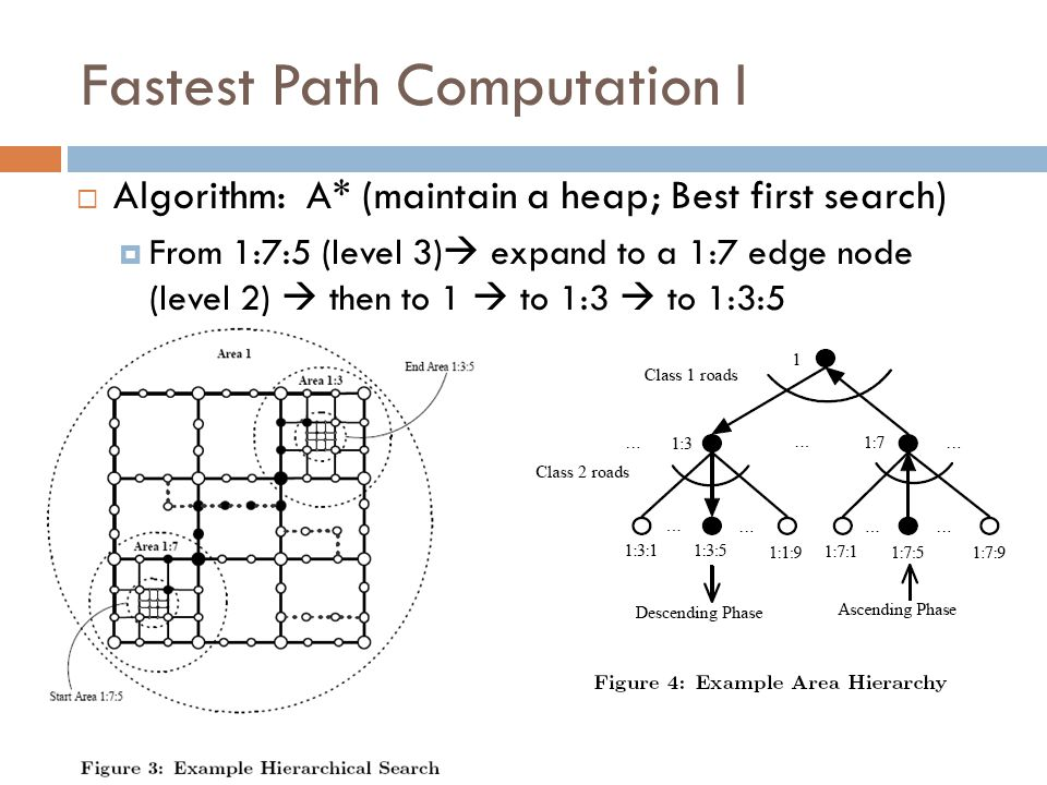 Fastest Path Computation I  Algorithm: A* (maintain a heap; Best first search)  From 1:7:5 (level 3)  expand to a 1:7 edge node (level 2)  then to 1  to 1:3  to 1:3:5