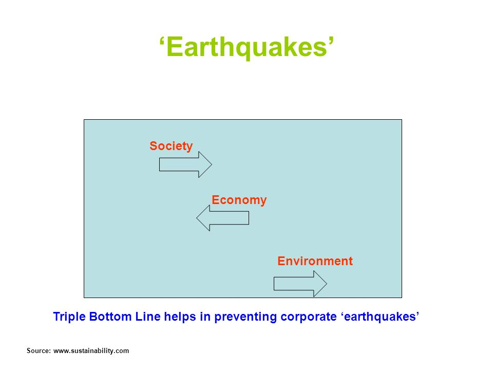 'Earthquakes' Society Economy Environment Triple Bottom Line helps in preventing corporate 'earthquakes' Source: