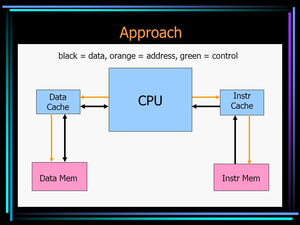 Approach Data Cache Data Mem Instr Cache black = data, orange = address, green = control CPU Instr Mem