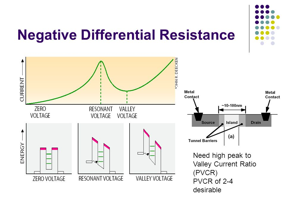 Negative Differential Resistance Need high peak to Valley Current Ratio (PVCR) PVCR of 2-4 desirable
