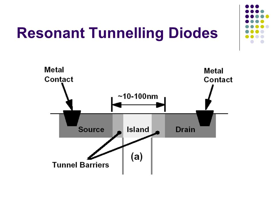Fundamentally different operating principle Quantisation Quantum tunnelling Computation comes from Negative Differential Resistance (NDR)