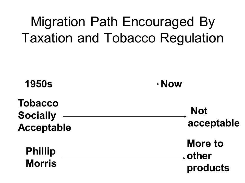 Migration Path Encouraged By Taxation and Tobacco Regulation 1950s Now Tobacco Socially Acceptable Not acceptable Phillip Morris More to other products
