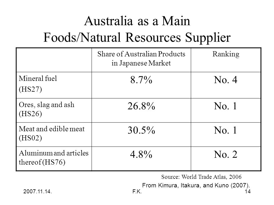 2007.11.14.F.K.14 Australia as a Main Foods/Natural Resources Supplier Share of Australian Products in Japanese Market Ranking Mineral fuel (HS27) 8.7%No.