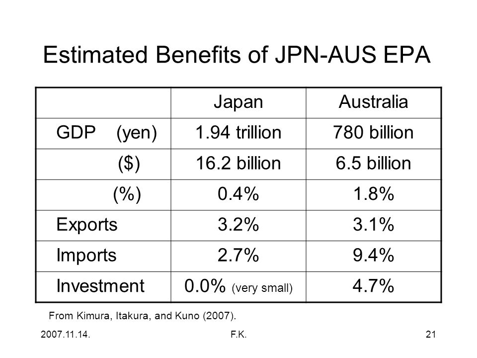 2007.11.14.F.K.21 Estimated Benefits of JPN-AUS EPA JapanAustralia GDP (yen)1.94 trillion780 billion ($)16.2 billion6.5 billion (%)0.4%1.8% Exports3.2%3.1% Imports2.7%9.4% Investment0.0% (very small) 4.7% From Kimura, Itakura, and Kuno (2007).