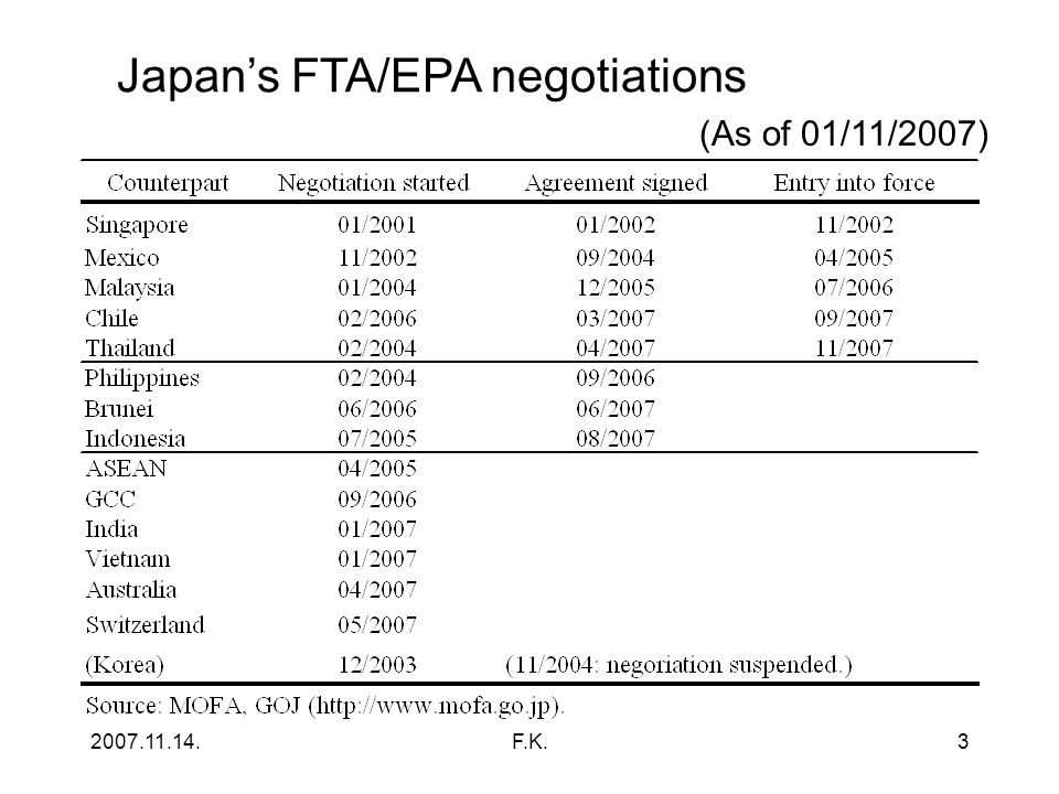 2007.11.14.F.K.3 Japan's FTA/EPA negotiations (As of 01/11/2007)