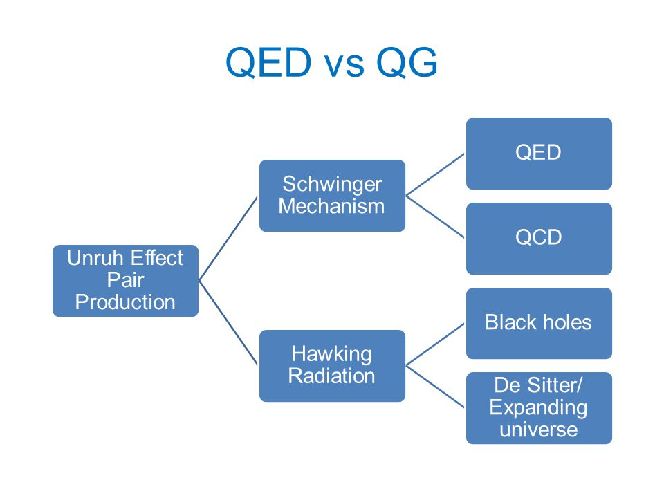 QED vs QG Unruh Effect Pair Production Schwinger Mechanism QEDQCD Hawking Radiation Black holes De Sitter/ Expanding universe