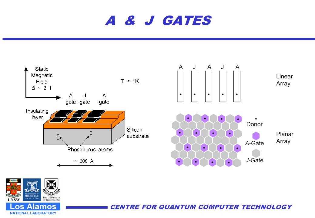 CENTRE FOR QUANTUM COMPUTER TECHNOLOGY Fabrication Pathways Fabrication strategies: (1) Nano-scale lithography: –Atom-scale lithography using STM H-resist –MBE growth –EBL patterning of A, J-Gates –EBL patterning of SETs (2) Direct 31 P ion implantation Spin measurement by SETs or magnetic resonance force microscopy Major collaboration with Los Alamos National Laboratory, funded through US National Security Agency