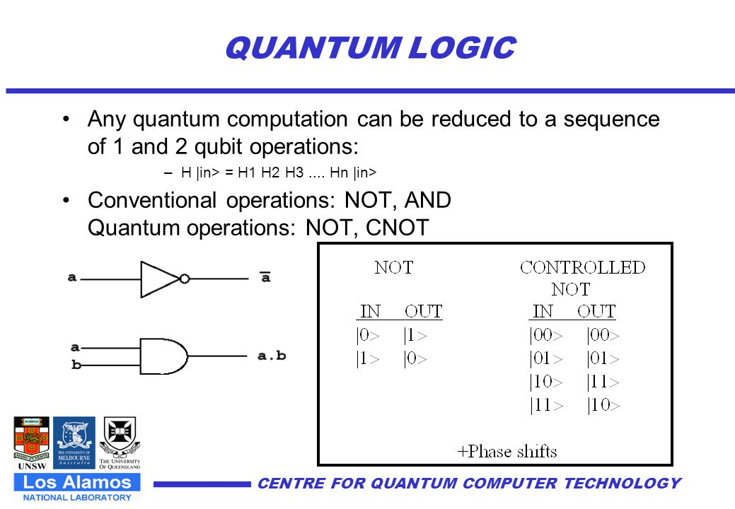 CENTRE FOR QUANTUM COMPUTER TECHNOLOGY QC CC Factoring Quantum Physics Problems Exhaustive Search NP-Hard Problems.