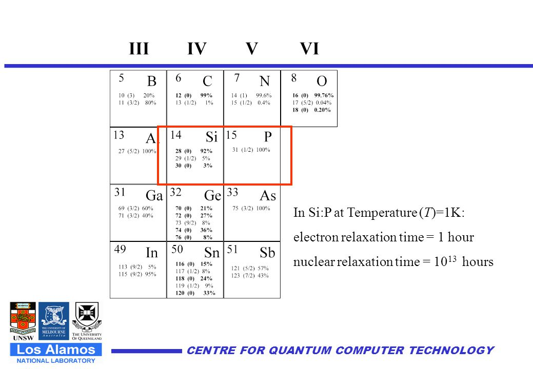 CENTRE FOR QUANTUM COMPUTER TECHNOLOGY ~200 Å A Silicon-based nuclear spin quantum computer B.