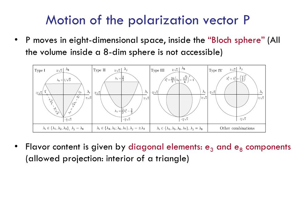 Motion of the polarization vector P P moves in eight-dimensional space, inside the Bloch sphere (All the volume inside a 8-dim sphere is not accessible) Flavor content is given by diagonal elements: e 3 and e 8 components (allowed projection: interior of a triangle)