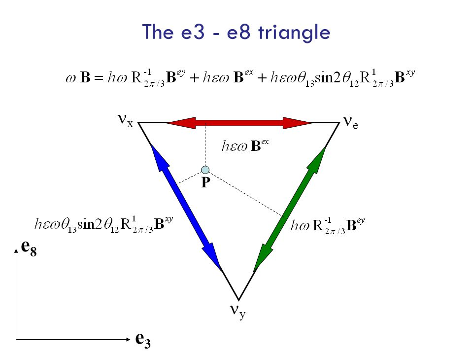The e3 - e8 triangle e y x P e3e3 e8e8