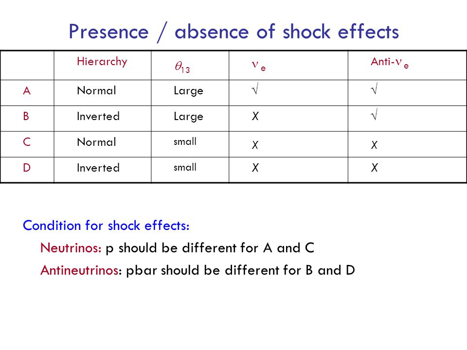 Presence / absence of shock effects Hierarchy  13 e Anti- e ANormalLarge√√ BInvertedLargeX√ CNormal small XX DInverted small XX Condition for shock effects: Neutrinos: p should be different for A and C Antineutrinos: pbar should be different for B and D