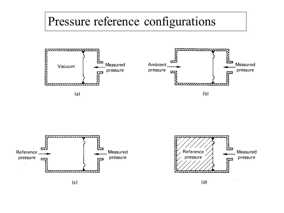 Pressure reference configurations