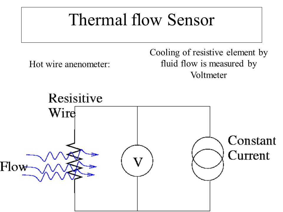 Thermal flow Sensor Hot wire anenometer: Cooling of resistive element by fluid flow is measured by Voltmeter
