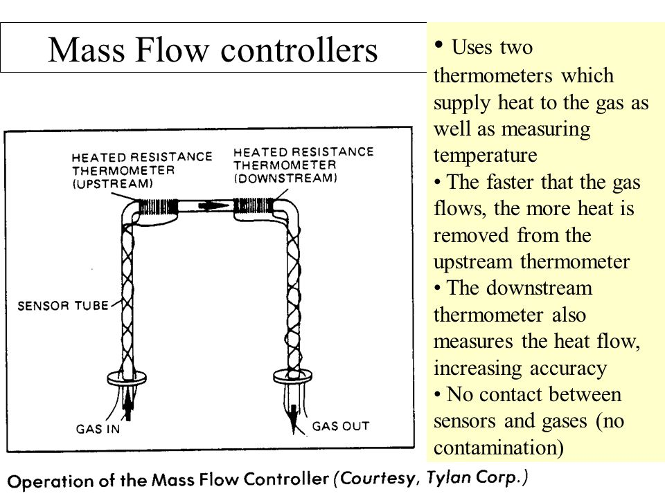 Mass Flow controllers Uses two thermometers which supply heat to the gas as well as measuring temperature The faster that the gas flows, the more heat
